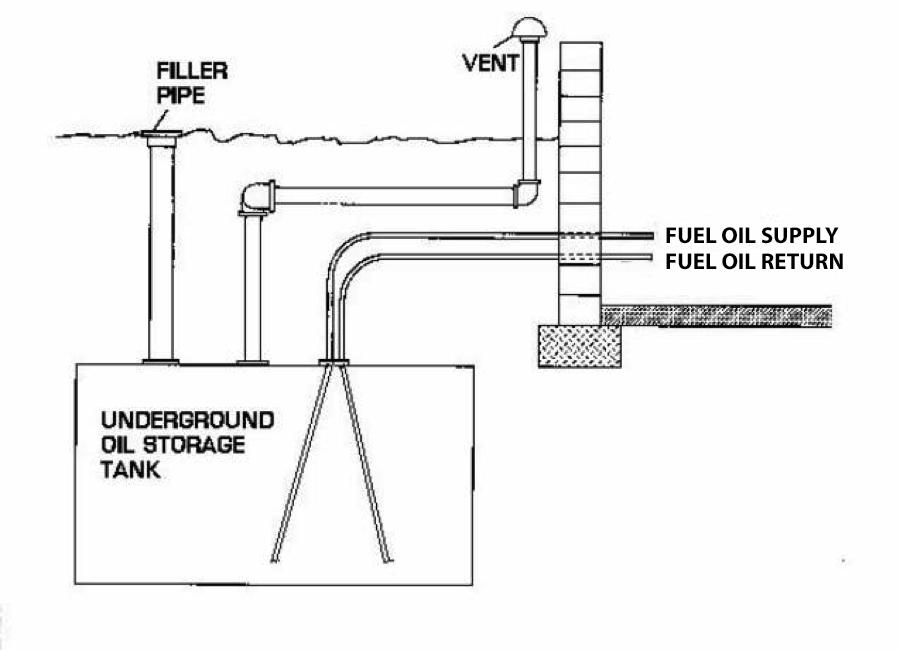 Diagram of an underground oil tank